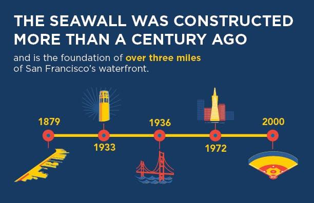 Seawall Fact - Timeline
