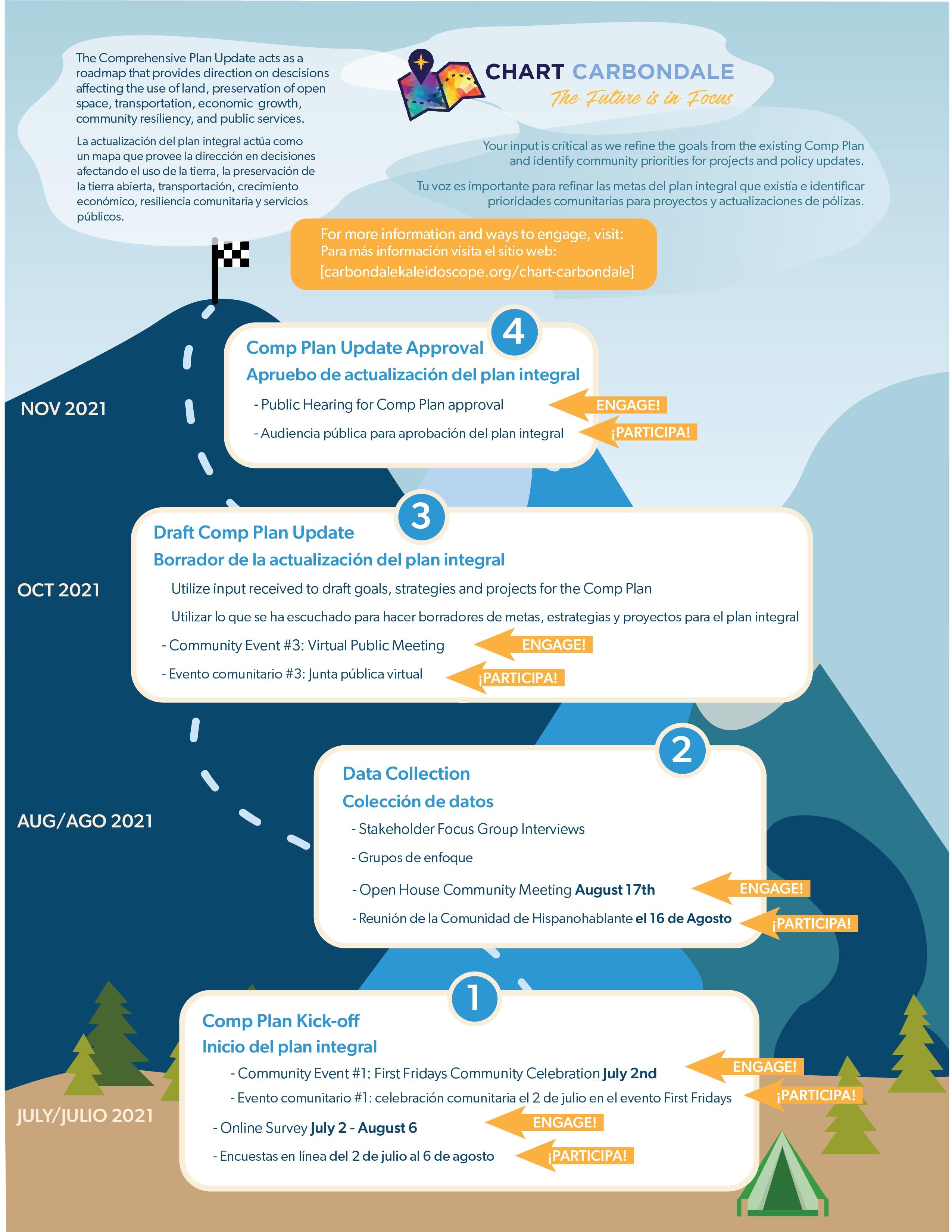 Chart Carbondale Engagement Roadmap-01.png