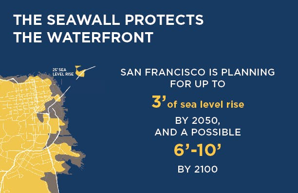 Seawall Fact - Sea Level Rise