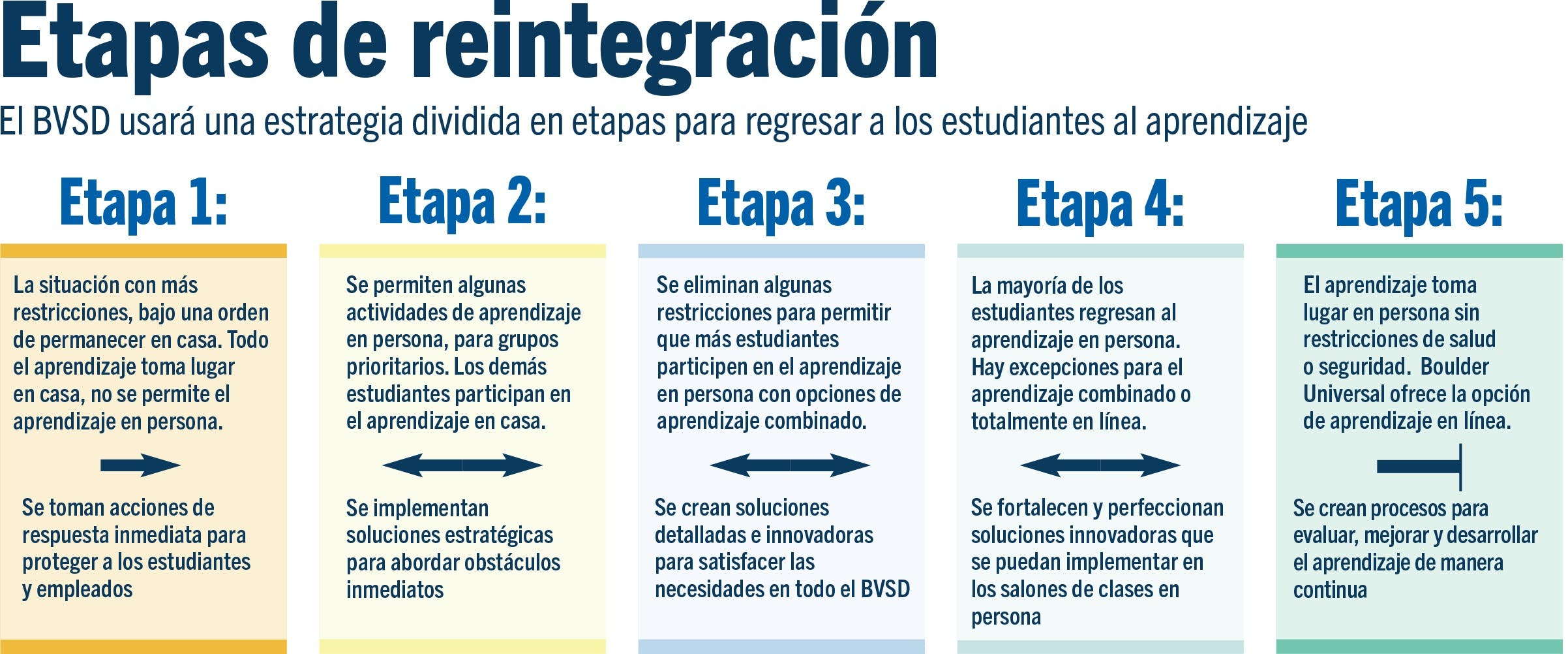 Etapas de reintegracion