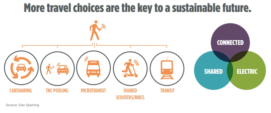More travel choices are the key to a sustainable future.