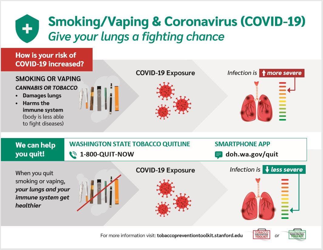 Smoking and Vaping Increases Chances of COVID-19