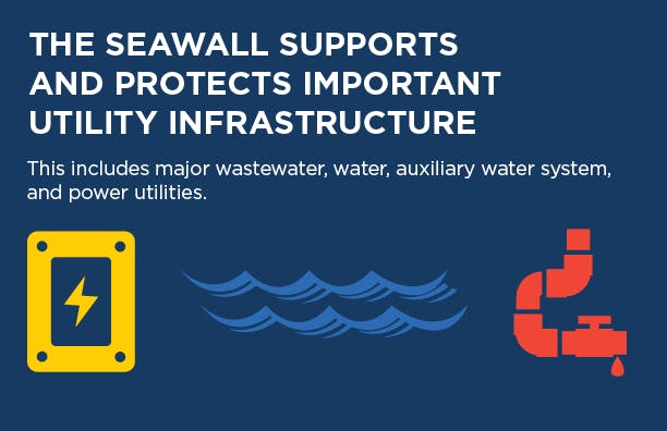 Seawall Fact - Utilities