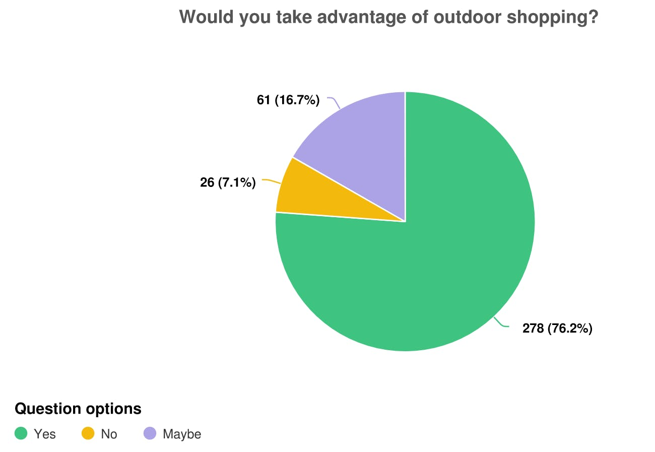 outdoor shopping pie graph.png