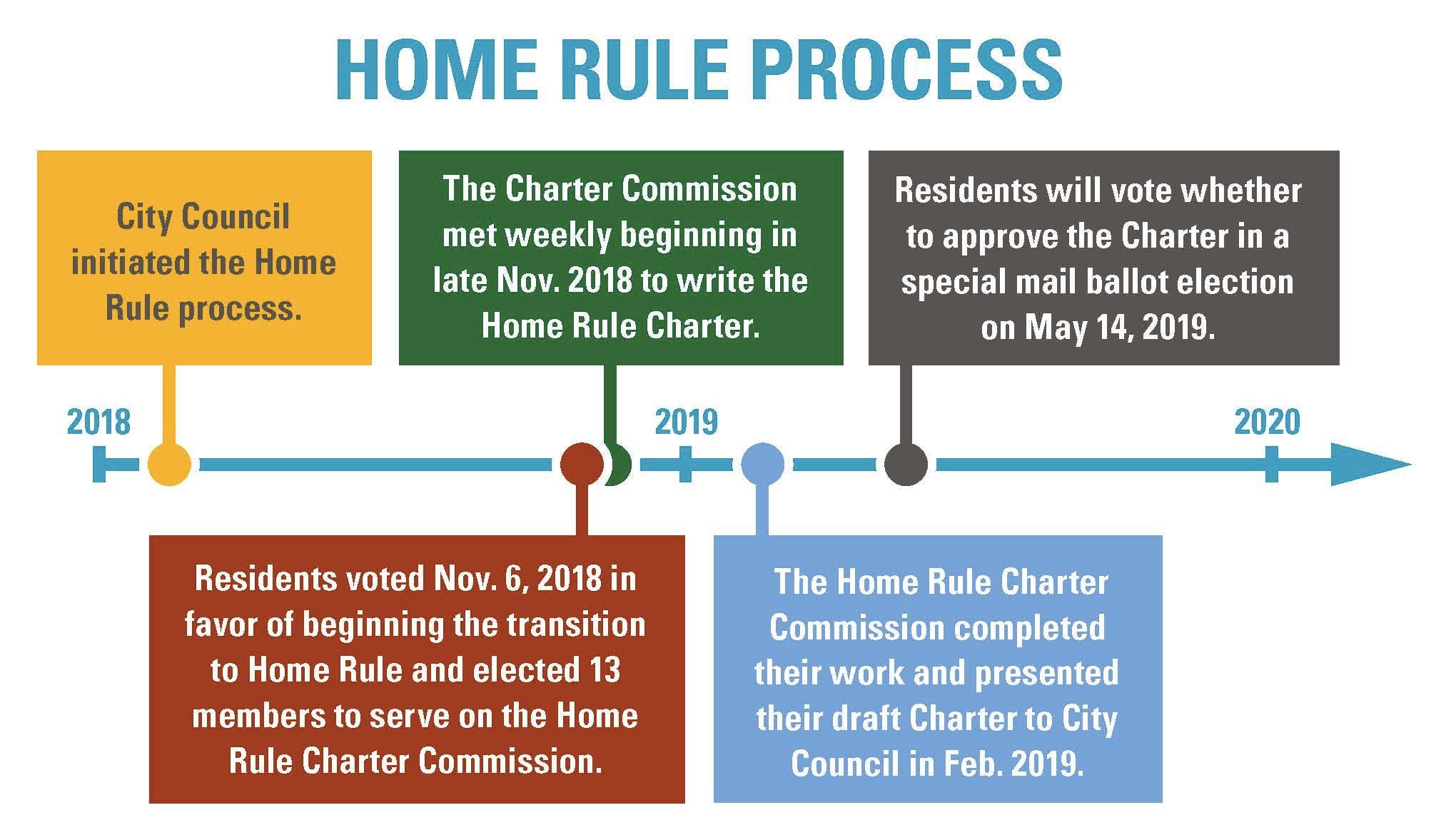 Home Rule Timeline