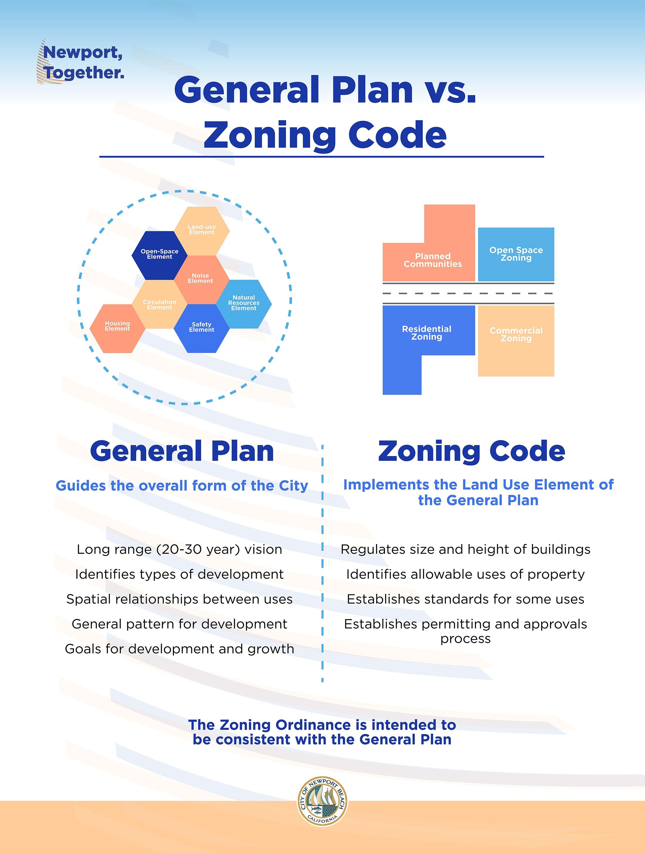 General Plan Vs. Zoning