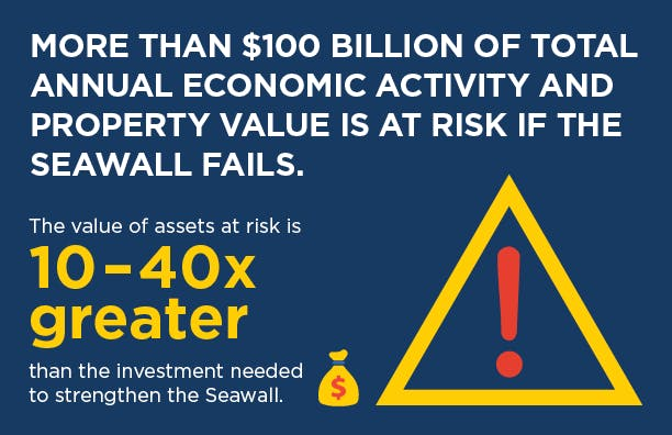 Seawall Fact - Economic Activity