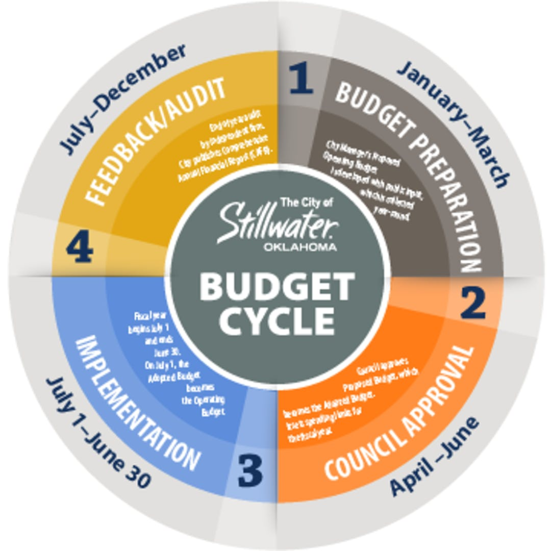 The budget cycle refers to the life of a budget from creation to evaluation. The City of Stillwater's fiscal year begins July 1 and ends June 30.