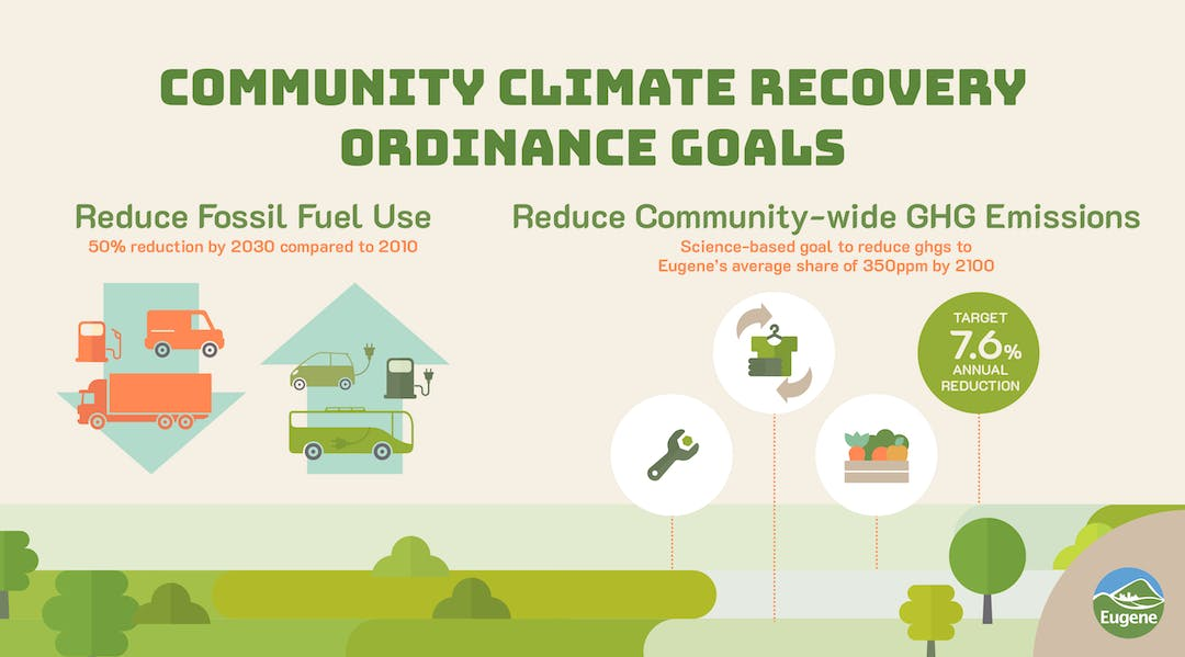 This picture describes the Climate Recovery Ordinance Goals of reducing fossil fuel use by 50% by 2030 and reducing greenhouse gases by 7.6% annually by 2100.