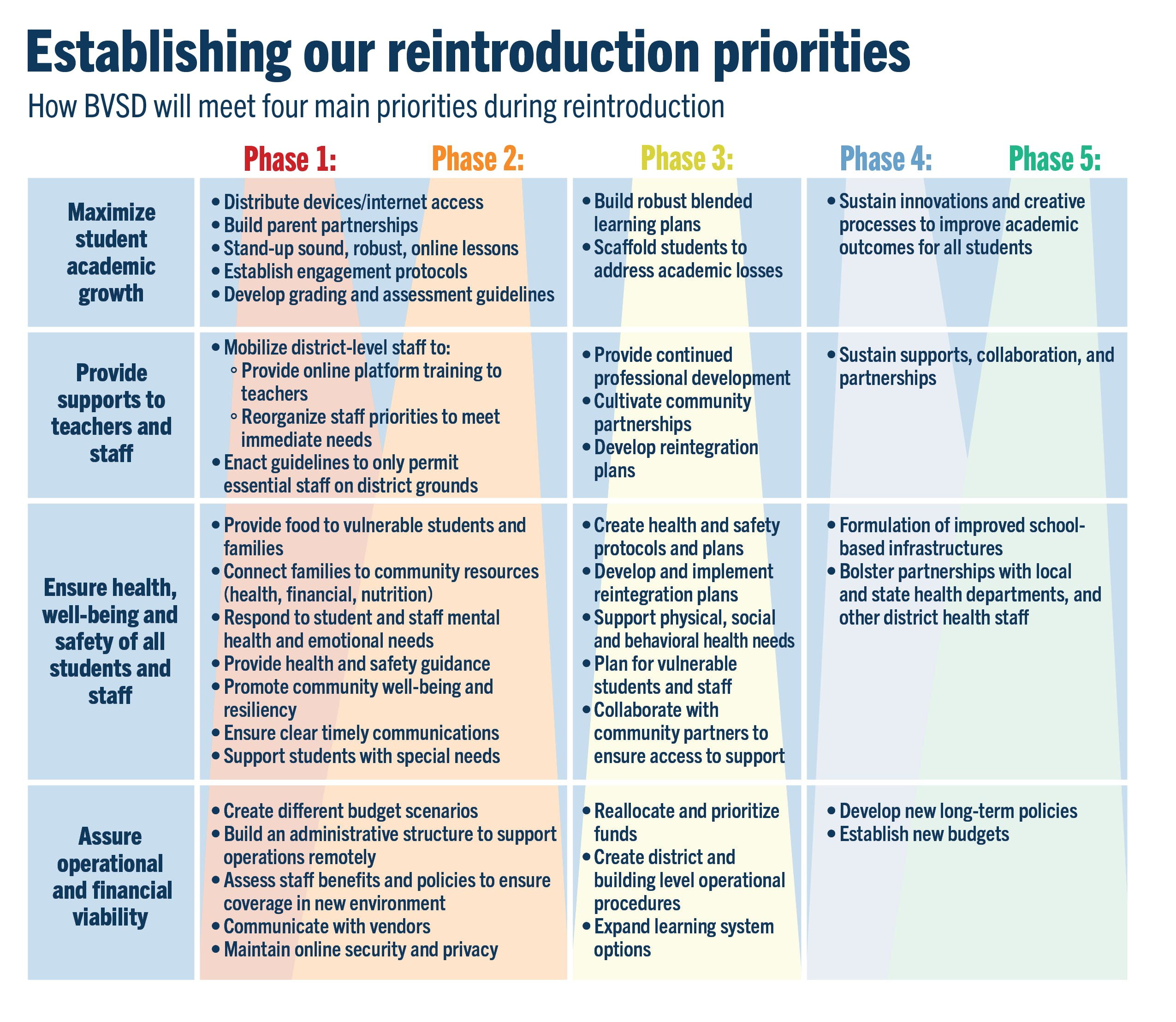 Our reintroduction priorities