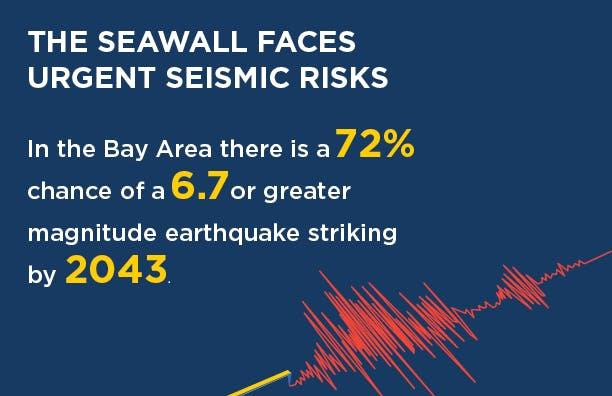 Seawall Fact - Earthquakes
