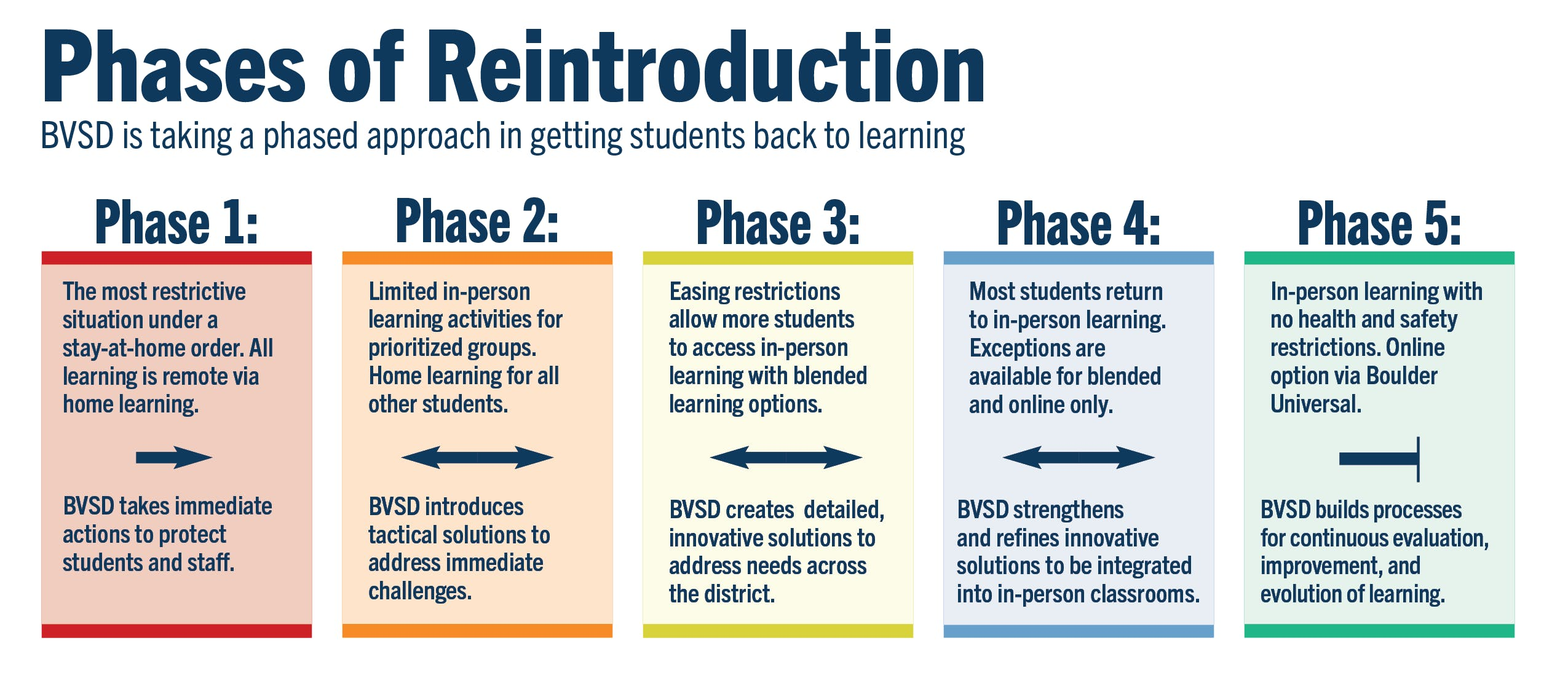 Phases of Reintroduction-English