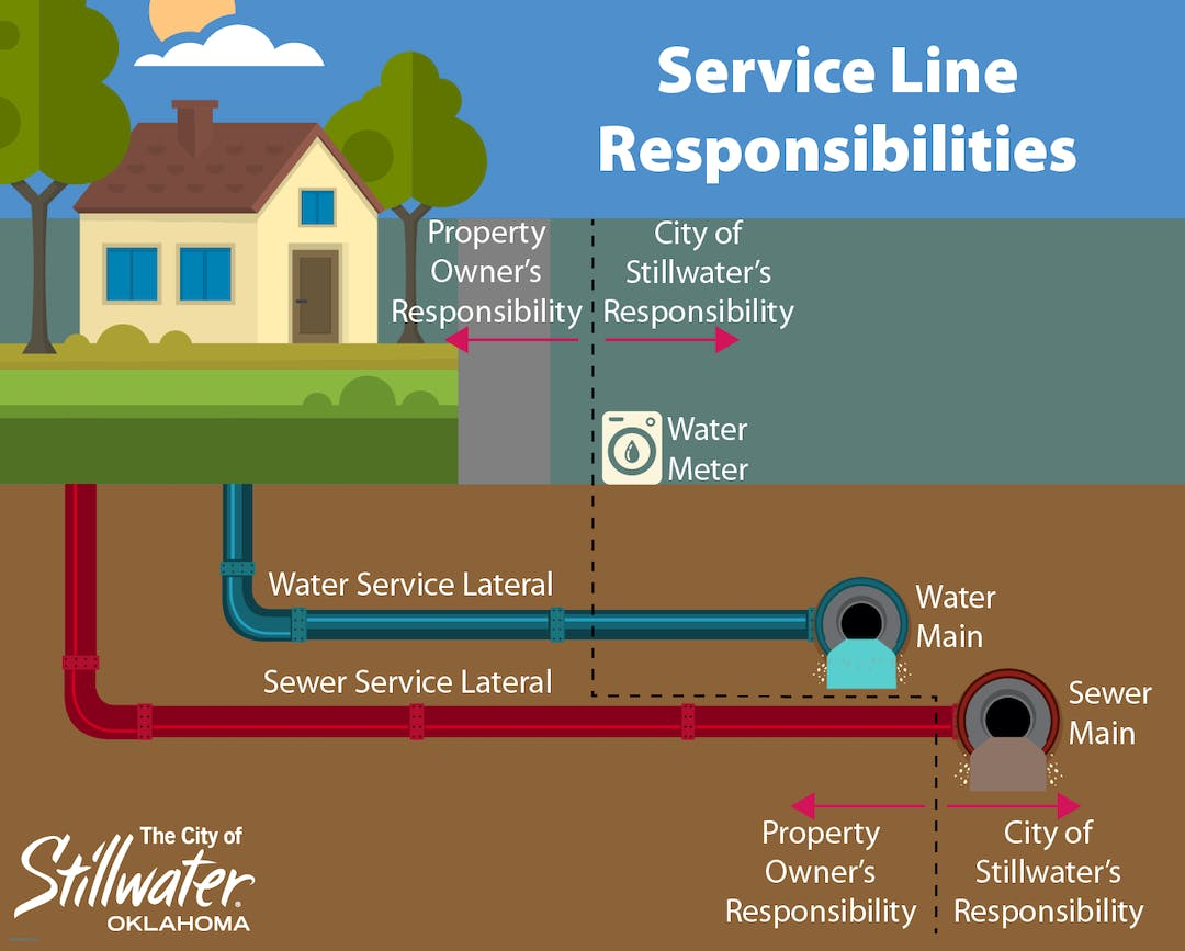 Graphic describing the homeowner's responsibilities and the City's responsibilities