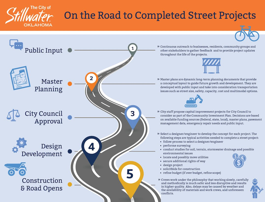 Street projects have several key steps before they are completed. These include Public Input, Master Planning, City Council Approval, Design Development, Construction before the street is opened for use.