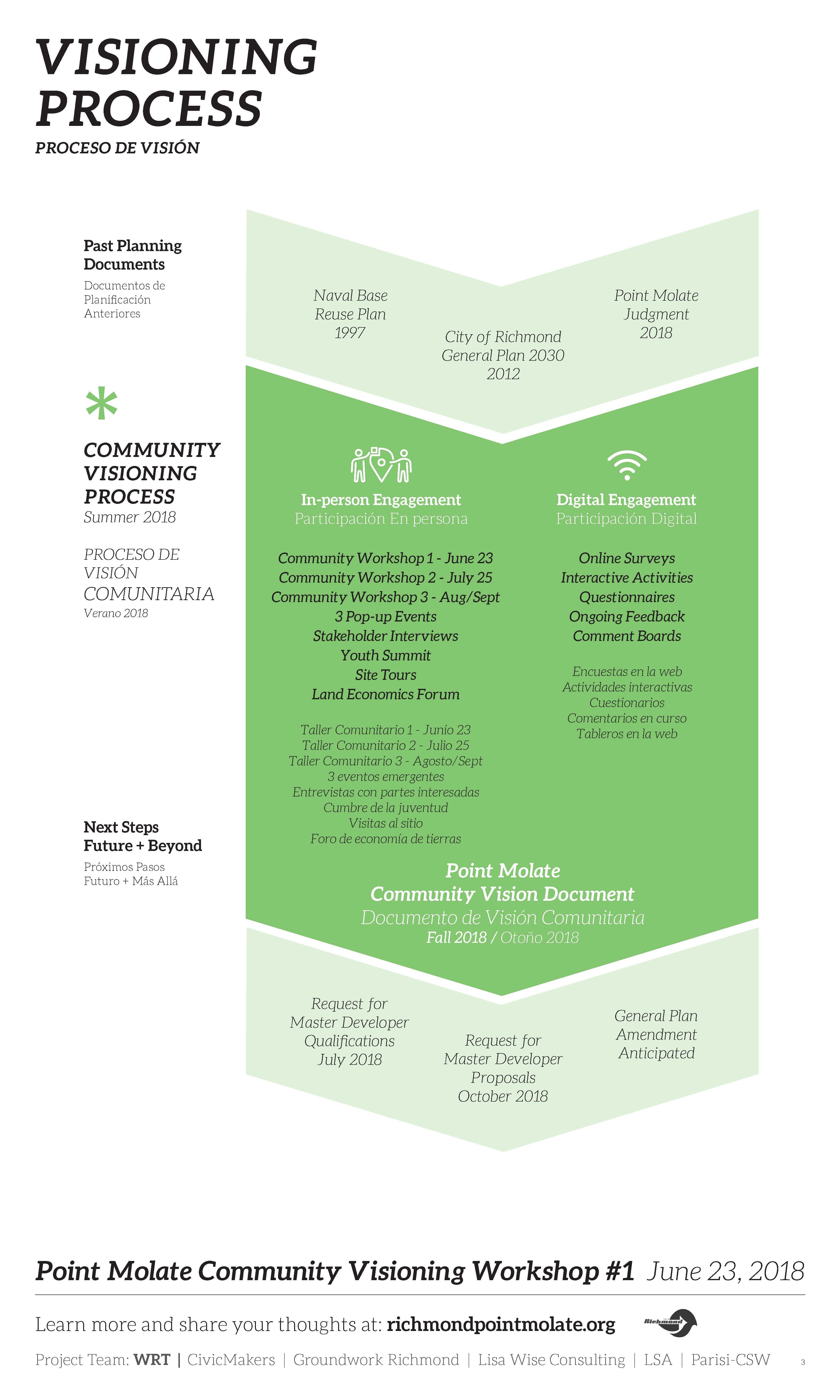 Point Molate Community Workshop #1: Visioning | Point Molate