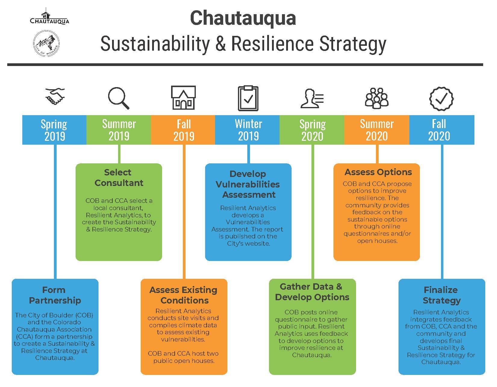 Chautauqua Timeline.png