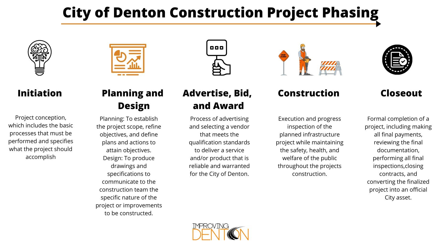City of Denton Construction Project Phasing