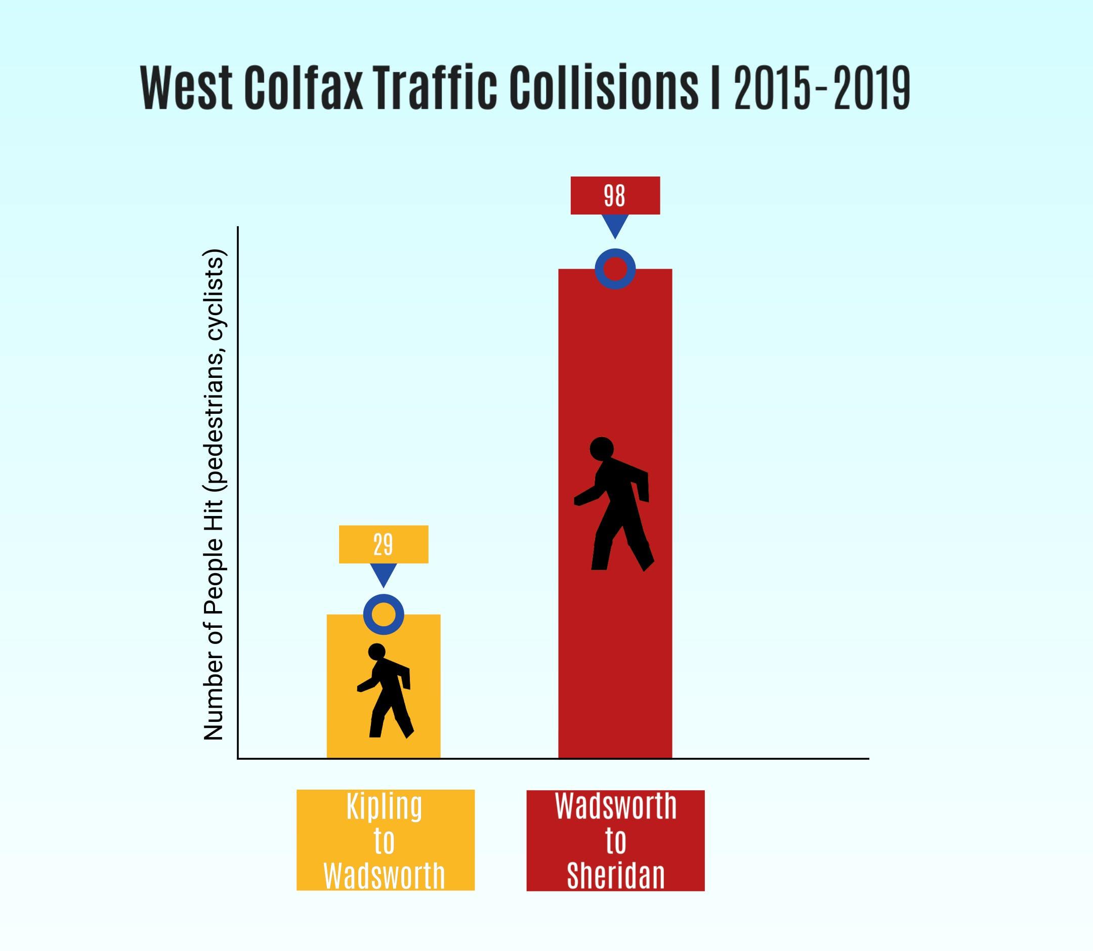 West Colfax Ped Ax Bar Graph 2.jpg