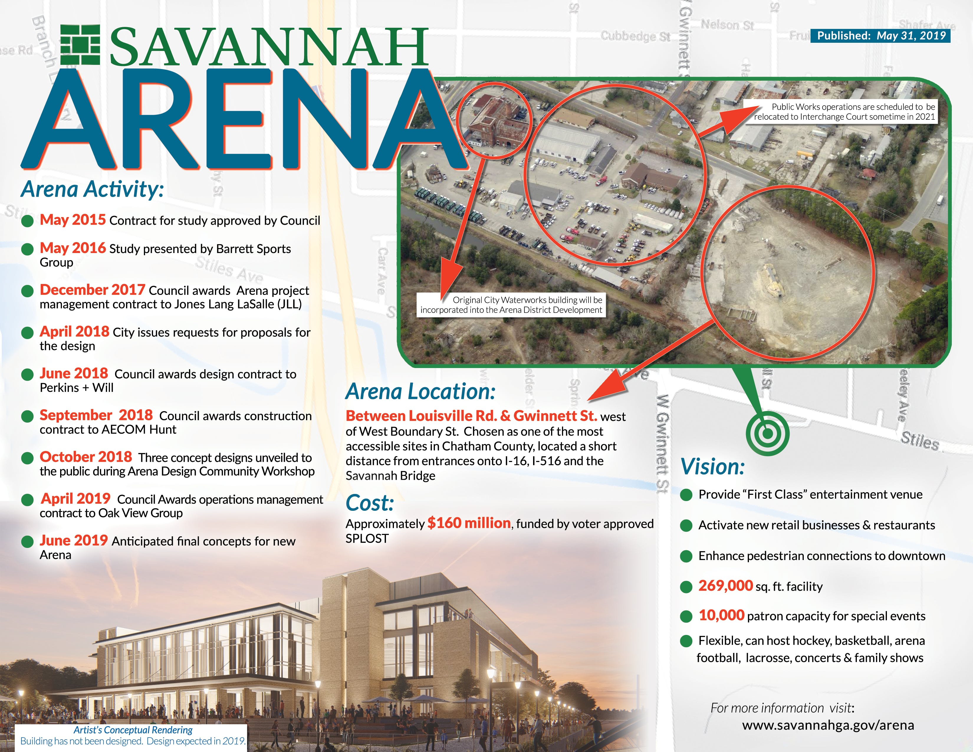 Arena Infographic