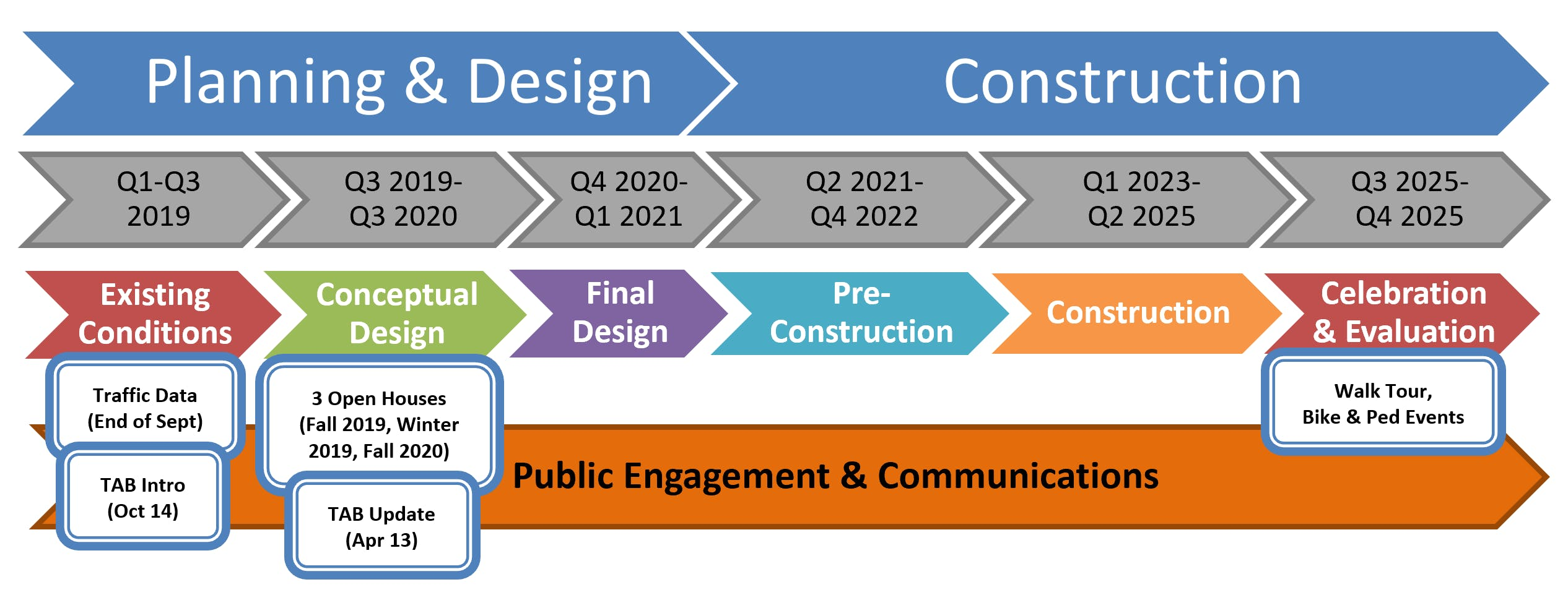 timeline graphic_COVID update.PNG