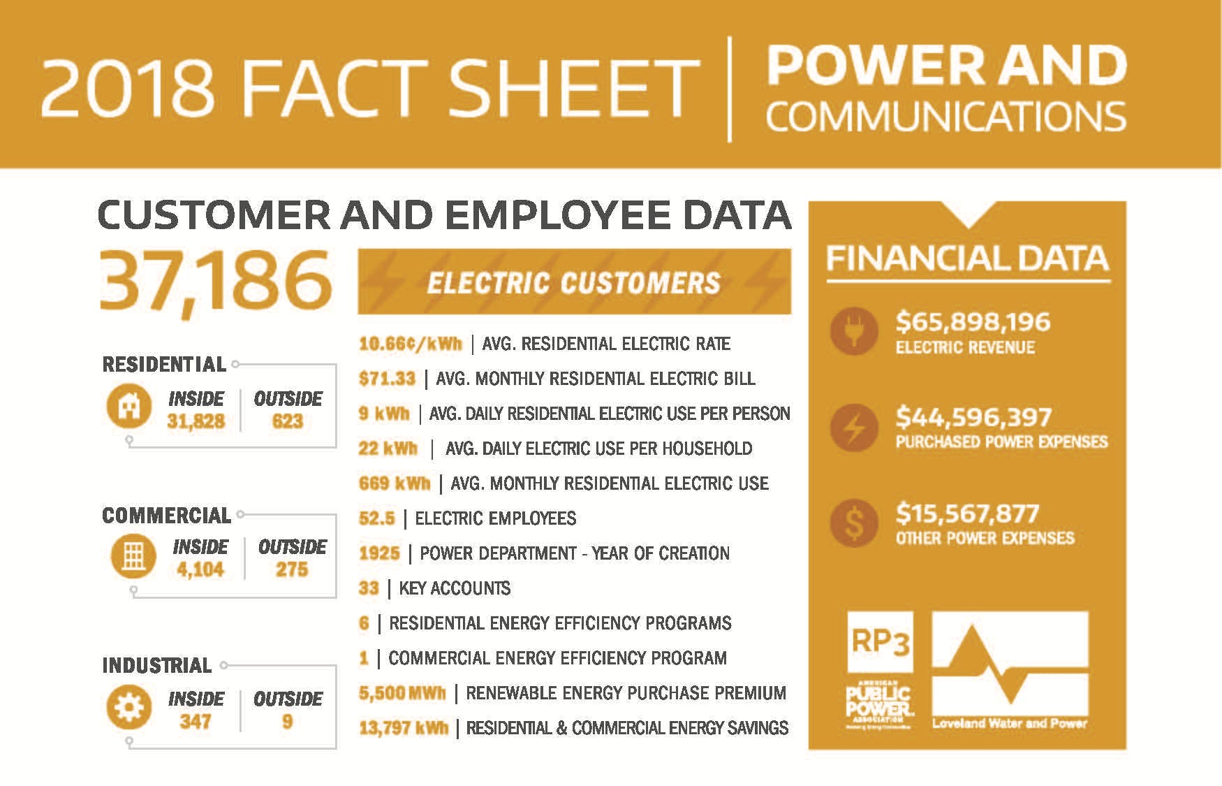 2018 Power and Communications Fact Sheet