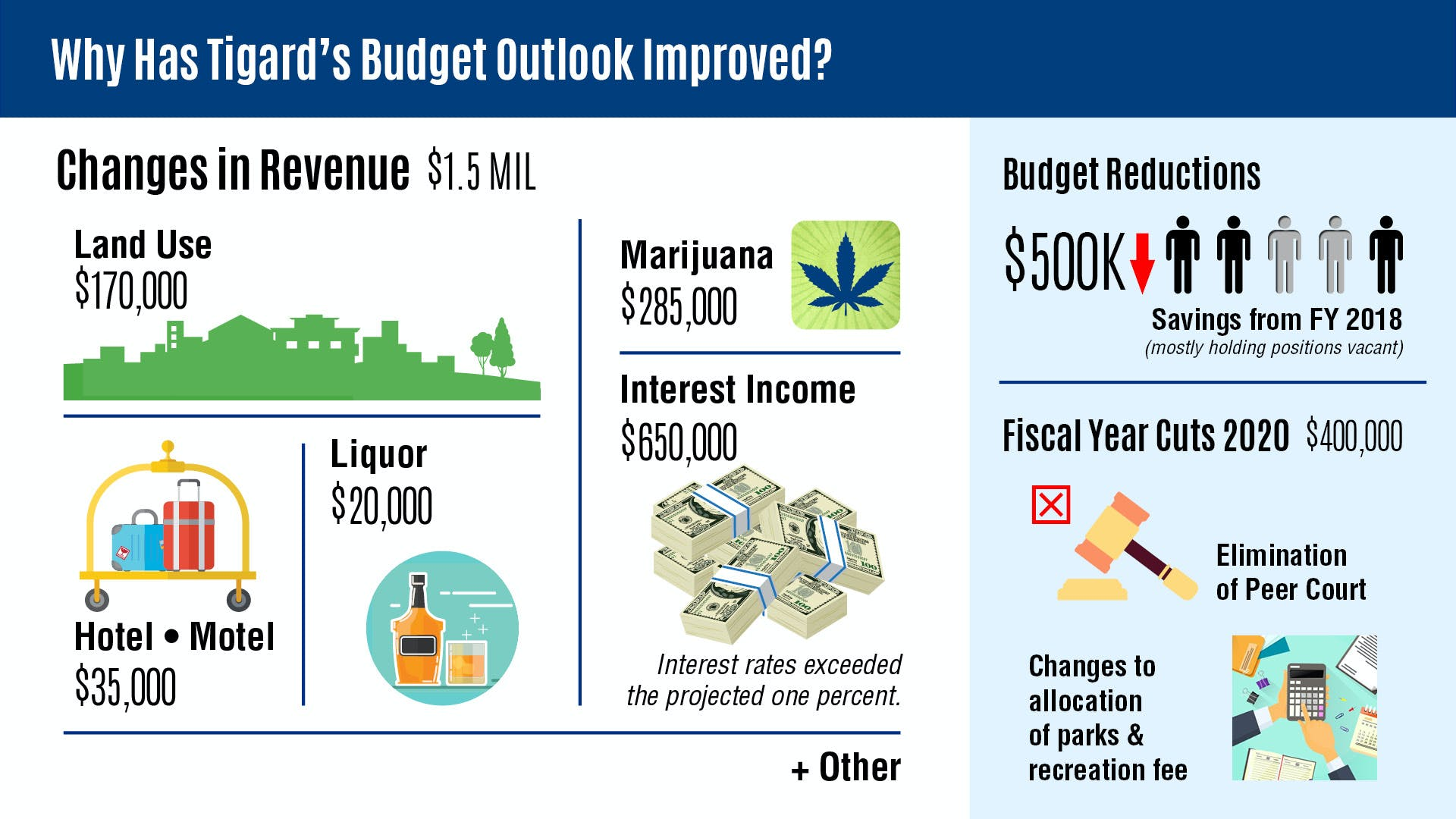 2019 Budget Outlook Graphics_with numbers