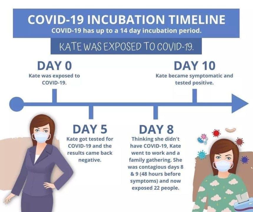 Quarantine for 14 Days