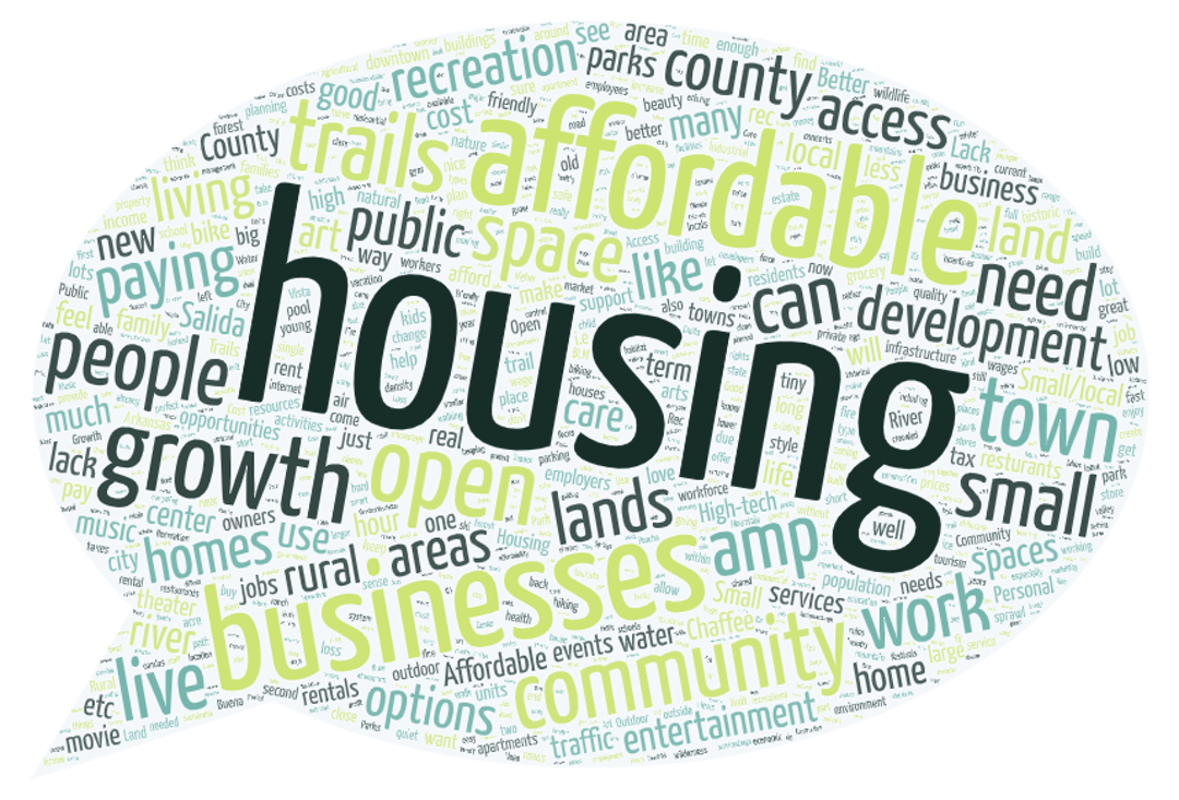 This word cloud was created from the responses to open-ended questions on the Together Chaffee County Comprehensive Plan survey.