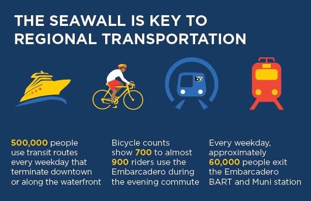 Seawall Fact - Transportation