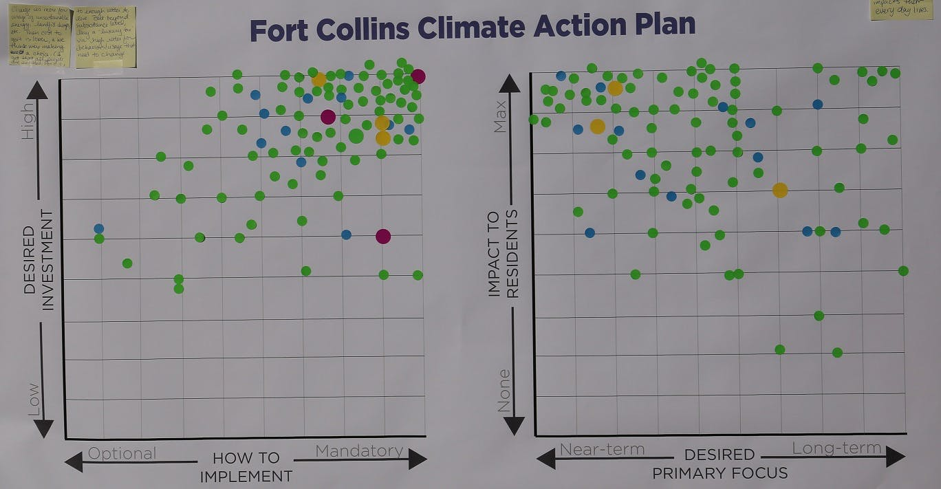 Dot Exercise   Climate Action