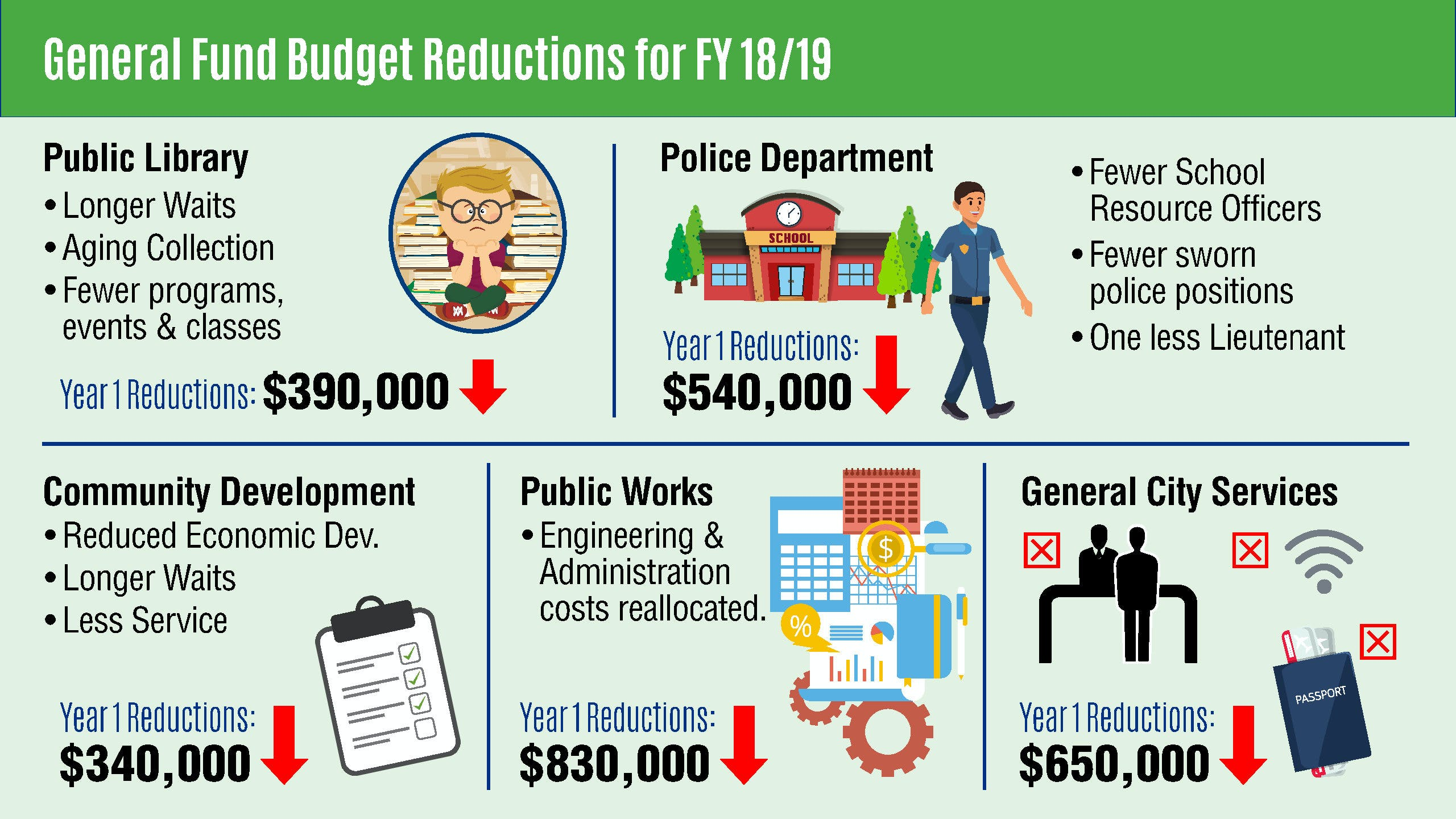2018_19 Budget Reductions