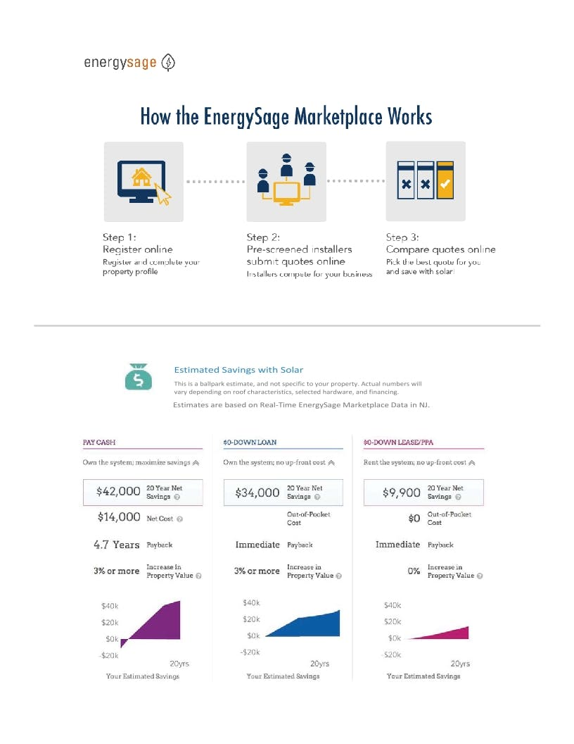 How the EnergySage Marketplace Works