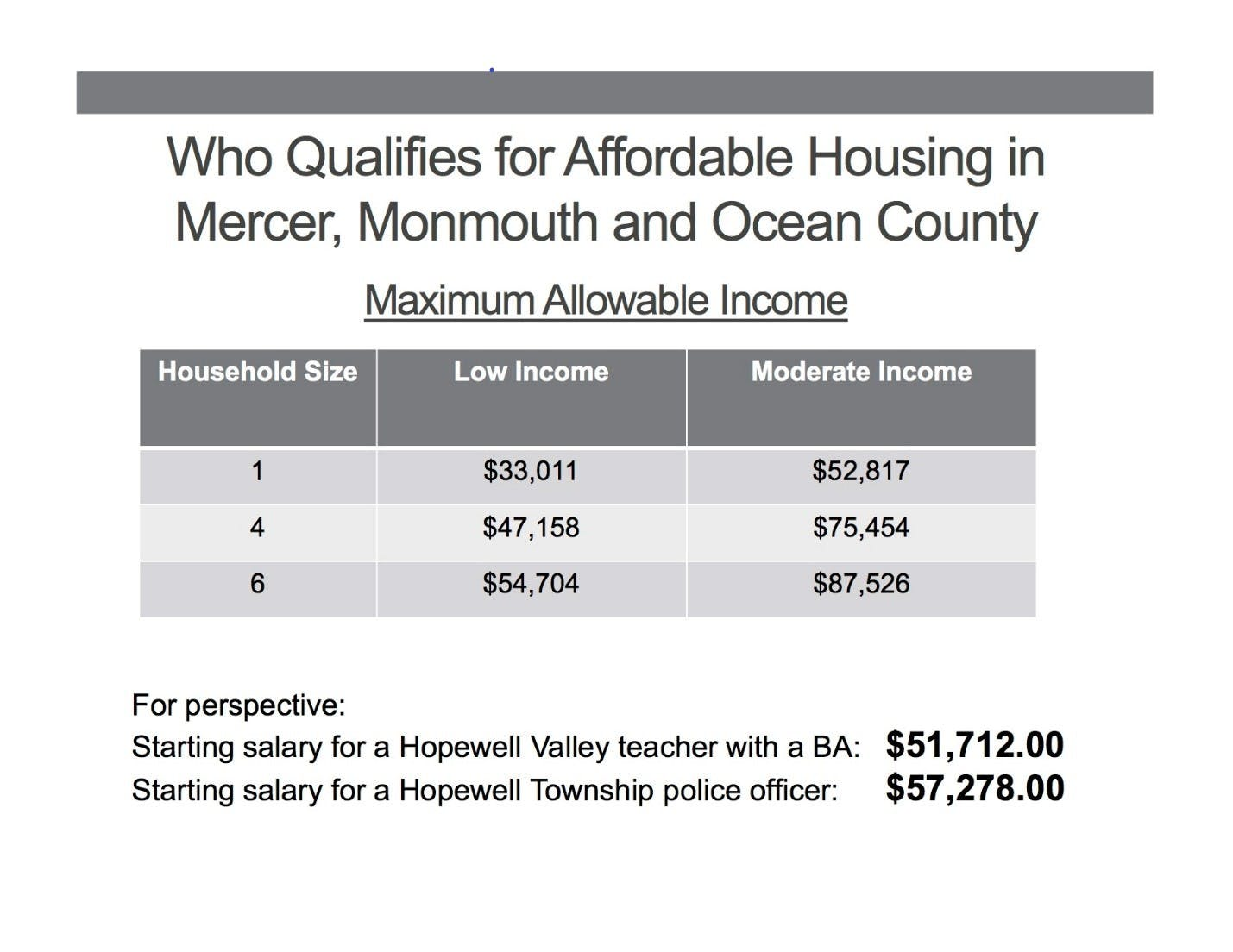 Maximum allowable income for affordable housing in Mercer, Monmouth and Ocean counties