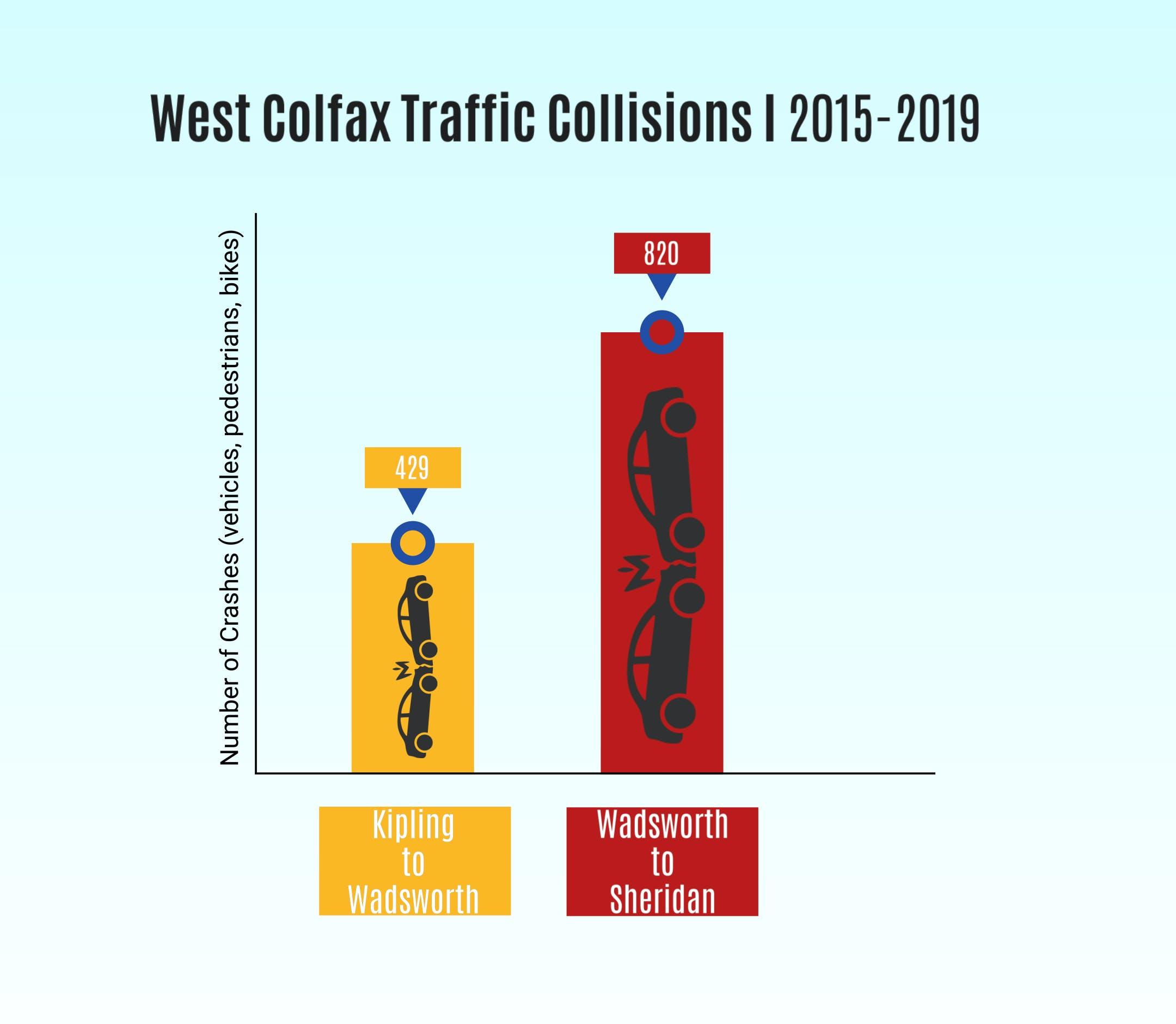 West Colfax Car Ax Bar Graph.jpg