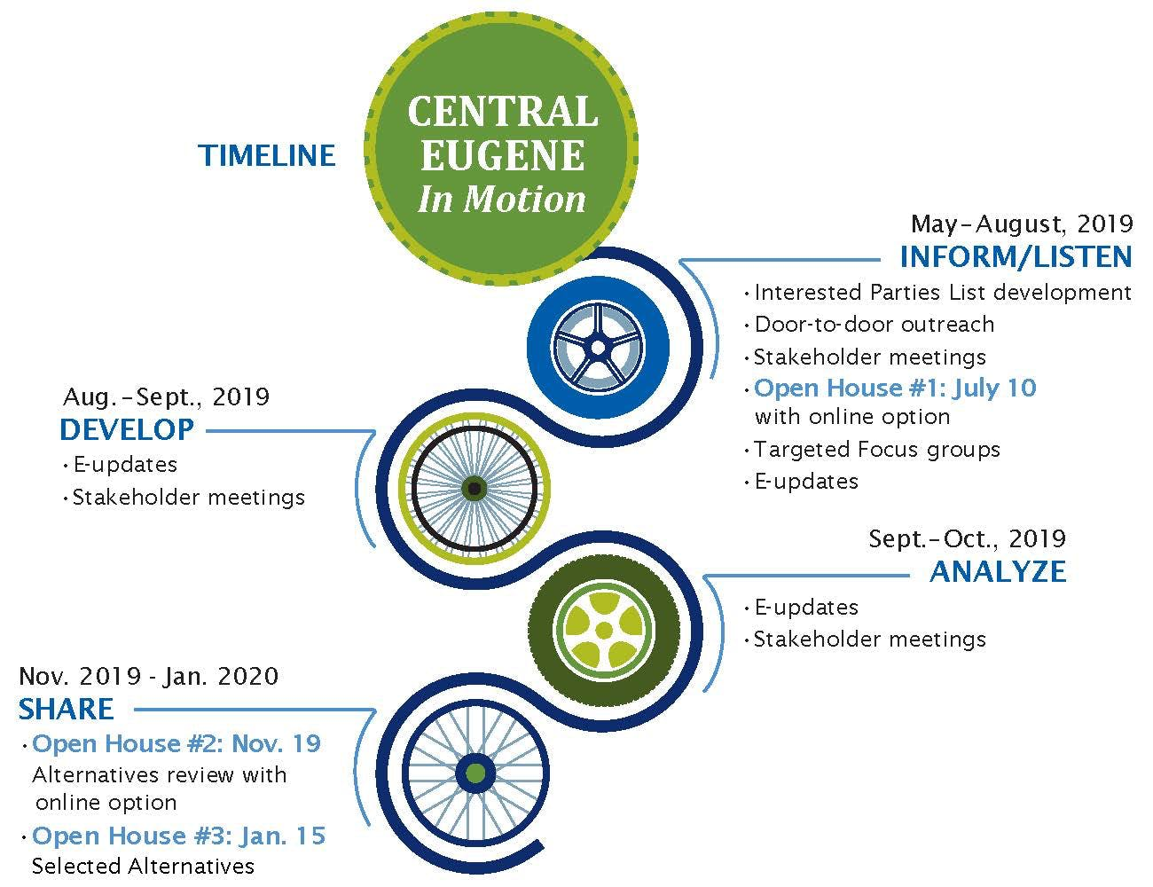 Central Eugene in Motion Timeline