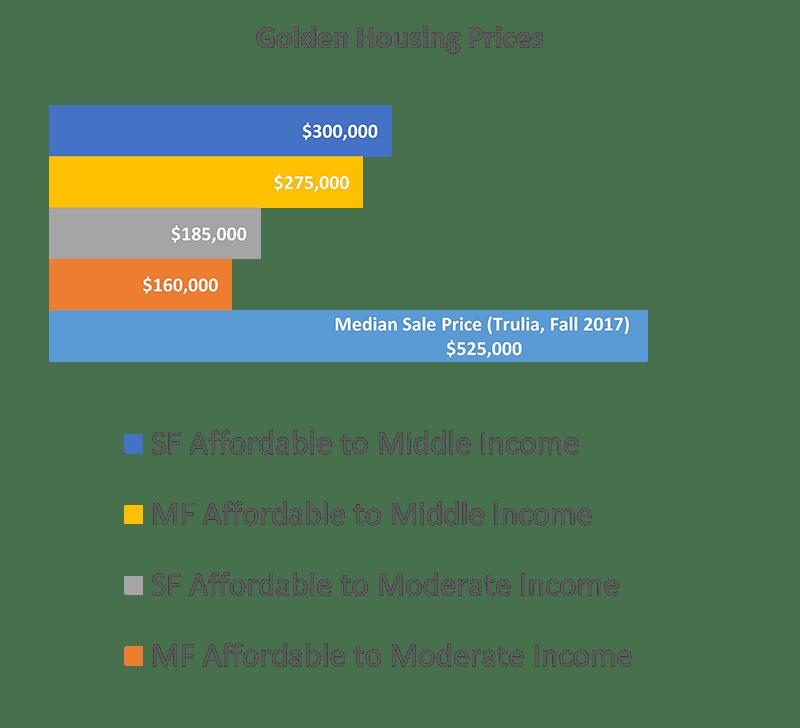 Golden Housing Prices