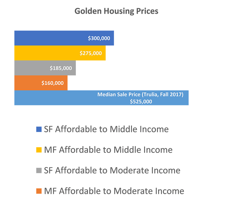 Golden Housing Prices
